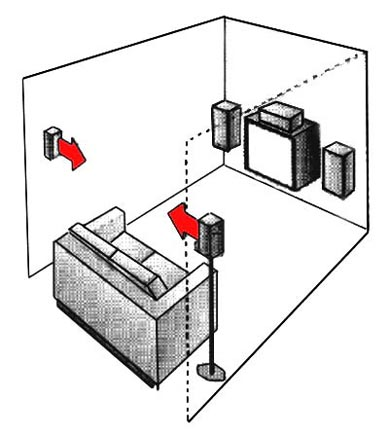 Surround Placement   nsmt loudspeakers