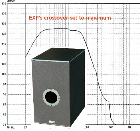 EXP frequency response